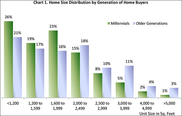 Home Size Distribution by Home Buyers